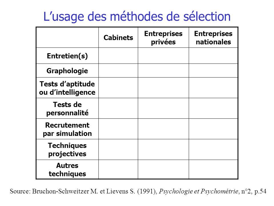Lusage des méthodes de sélection Source: Bruchon-Schweitzer M. et Lievens S. (1991), Psychologie et Psychométrie, n°2, p.54 Cabinets Entreprises privé