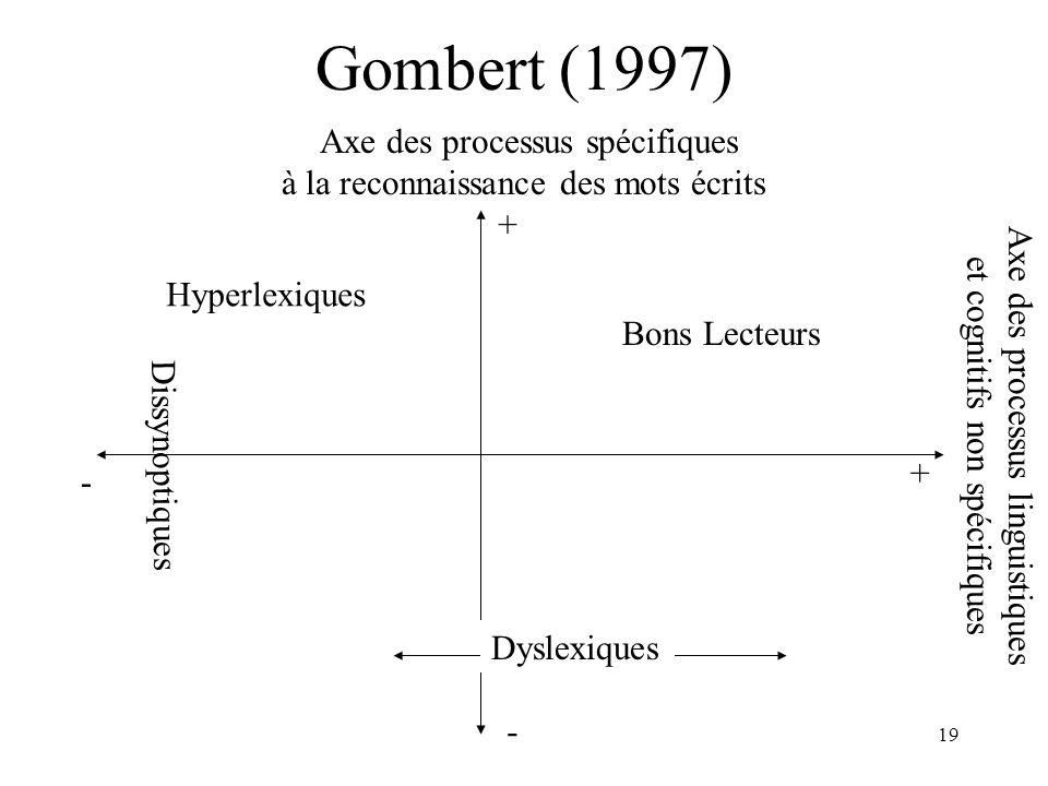 19 Gombert (1997) Dyslexiques Axe des processus spécifiques à la reconnaissance des mots écrits Hyperlexiques Bons Lecteurs Axe des processus linguist