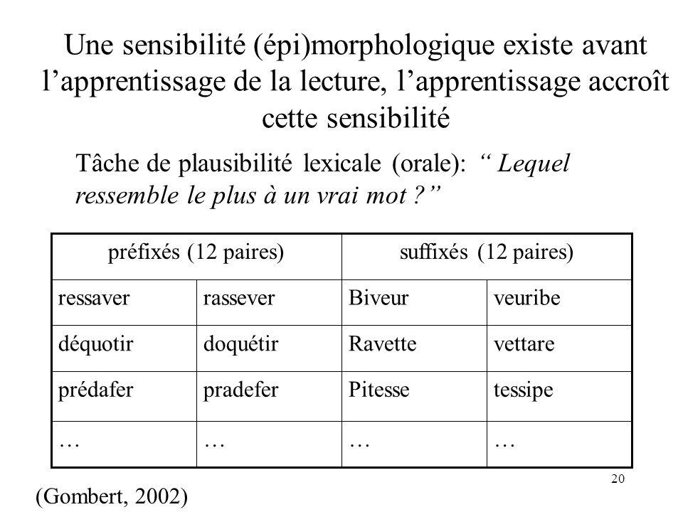 20 Tâche de plausibilité lexicale (orale): Lequel ressemble le plus à un vrai mot ? Une sensibilité (épi)morphologique existe avant lapprentissage de