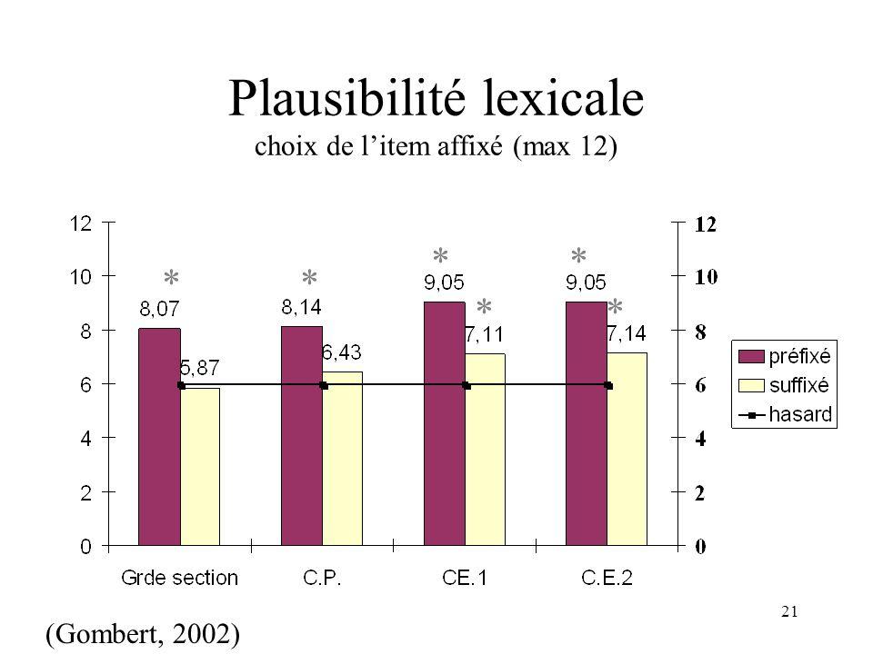 21 Plausibilité lexicale choix de litem affixé (max 12) ** * * * * (Gombert, 2002)