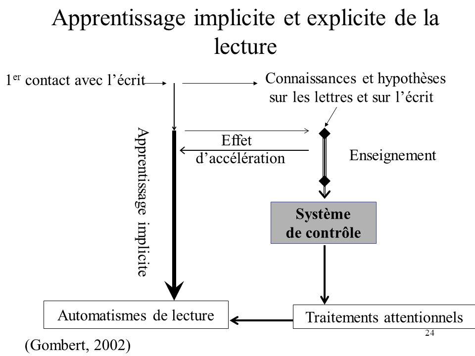 24 Apprentissage implicite Enseignement Automatismes de lecture Système de contrôle Traitements attentionnels 1 er contact avec lécrit Effet daccéléra