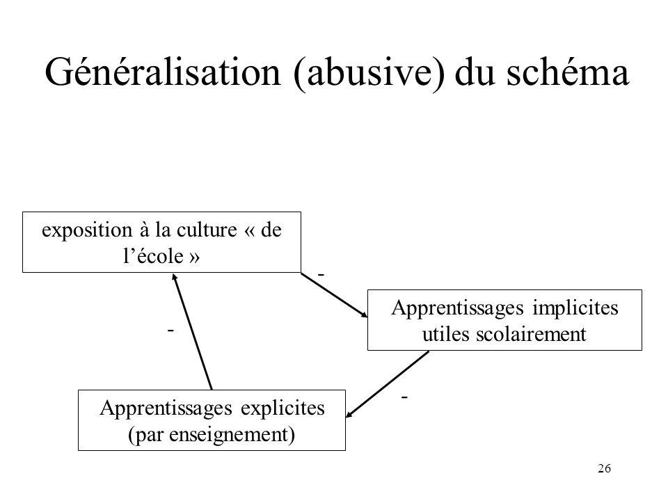 26 Généralisation (abusive) du schéma exposition à la culture « de lécole » Apprentissages implicites utiles scolairement Apprentissages explicites (p