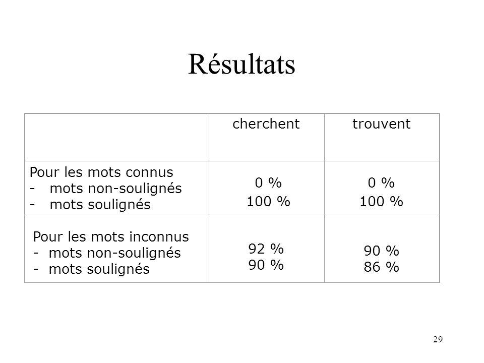 29 Résultats cherchenttrouvent Pour les mots inconnus - mots non-soulignés - mots soulignés 92 % 90 % 90 % 86 % Pour les mots connus - mots non-soulig