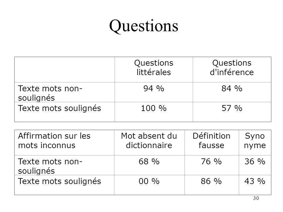 30 Questions Questions littérales Questions d'inférence Texte mots non- soulignés 94 %84 % Texte mots soulignés100 %57 % Affirmation sur les mots inco