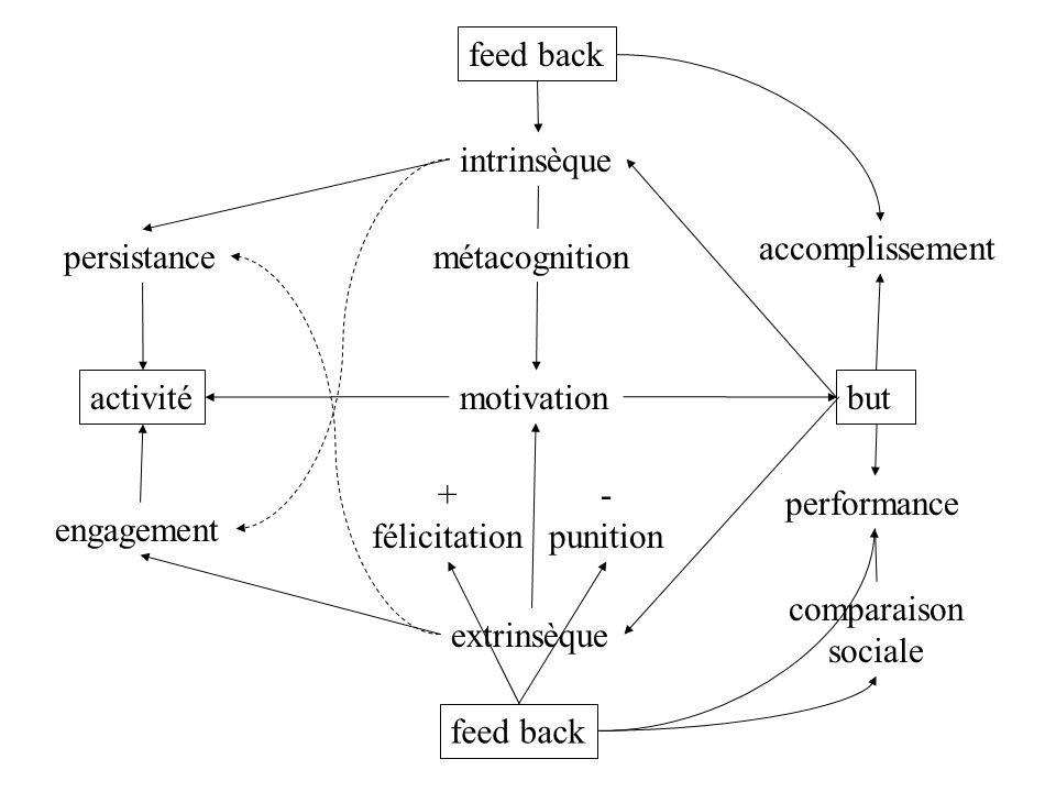 but accomplissement performance comparaison sociale intrinsèque extrinsèque + félicitation - punition activité feed back engagement persistance feed b