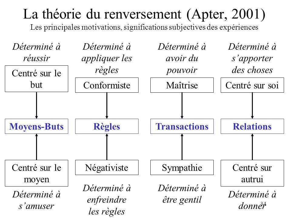 34 La théorie du renversement (Apter, 2001) Les principales motivations, significations subjectives des expériences Moyens-Buts Centré sur le but Cent