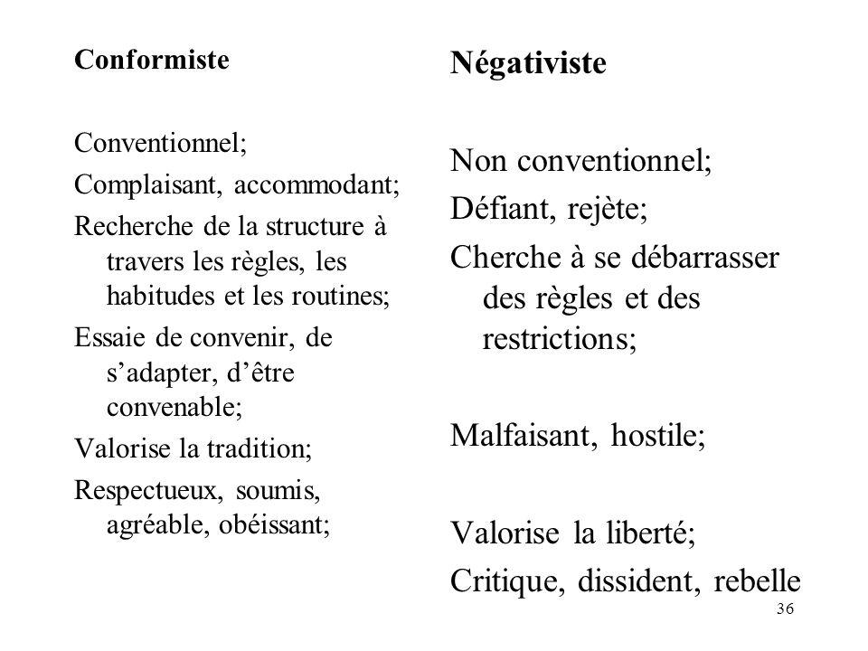 36 Conformiste Conventionnel; Complaisant, accommodant; Recherche de la structure à travers les règles, les habitudes et les routines; Essaie de conve