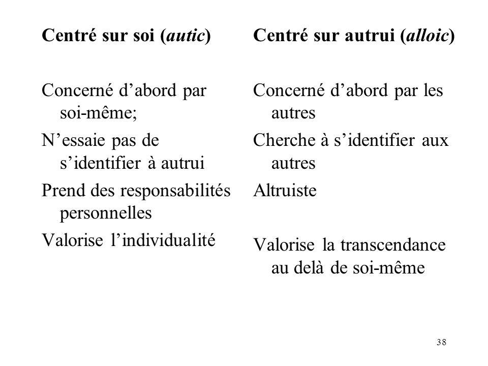 38 Centré sur soi (autic) Concerné dabord par soi-même; Nessaie pas de sidentifier à autrui Prend des responsabilités personnelles Valorise lindividua