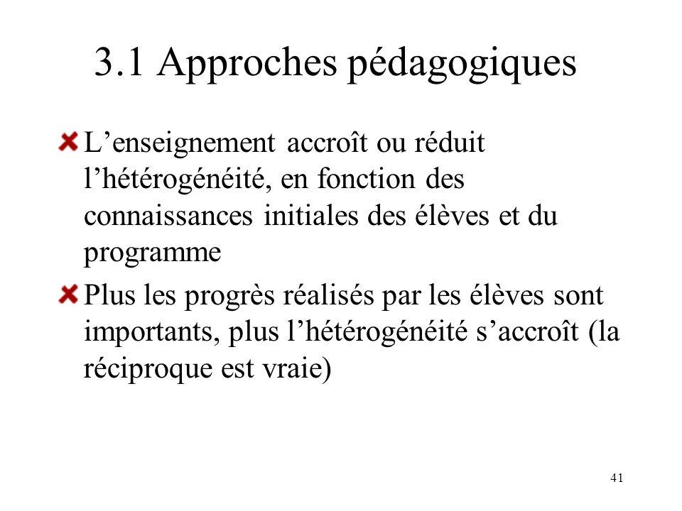 41 3.1 Approches pédagogiques Lenseignement accroît ou réduit lhétérogénéité, en fonction des connaissances initiales des élèves et du programme Plus