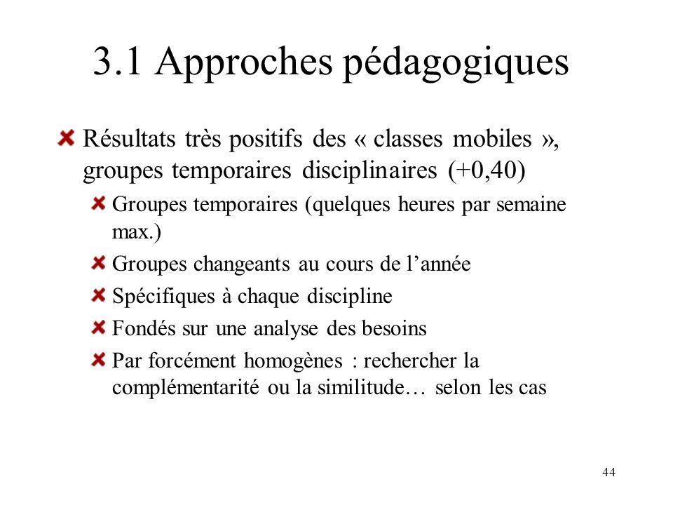 44 3.1 Approches pédagogiques Résultats très positifs des « classes mobiles », groupes temporaires disciplinaires (+0,40) Groupes temporaires (quelque