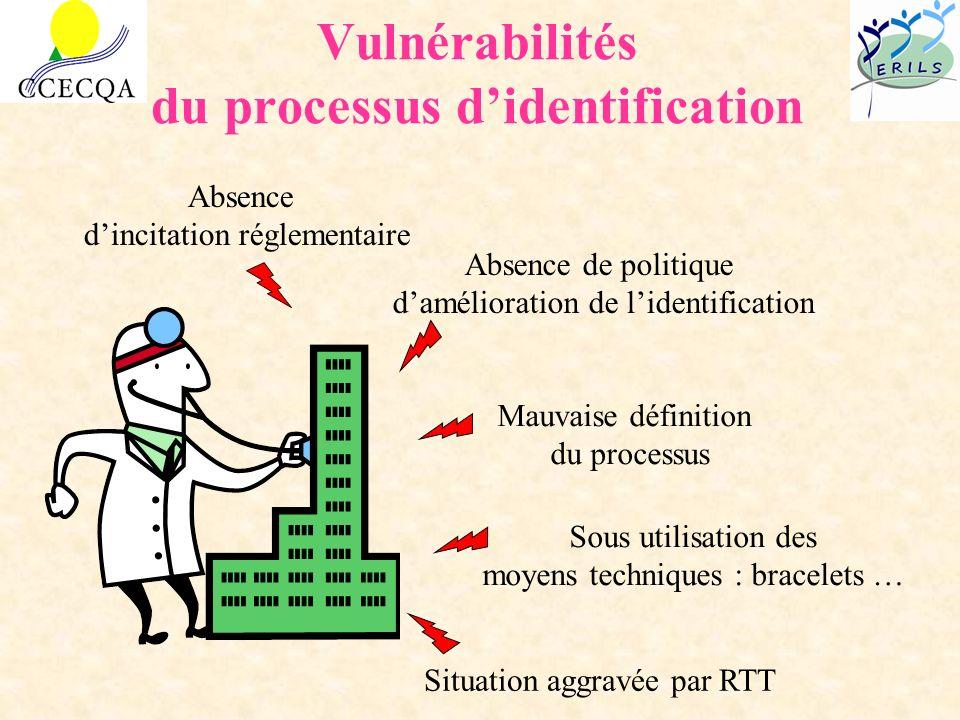 Vulnérabilités du processus didentification Absence de politique damélioration de lidentification Mauvaise définition du processus Sous utilisation de