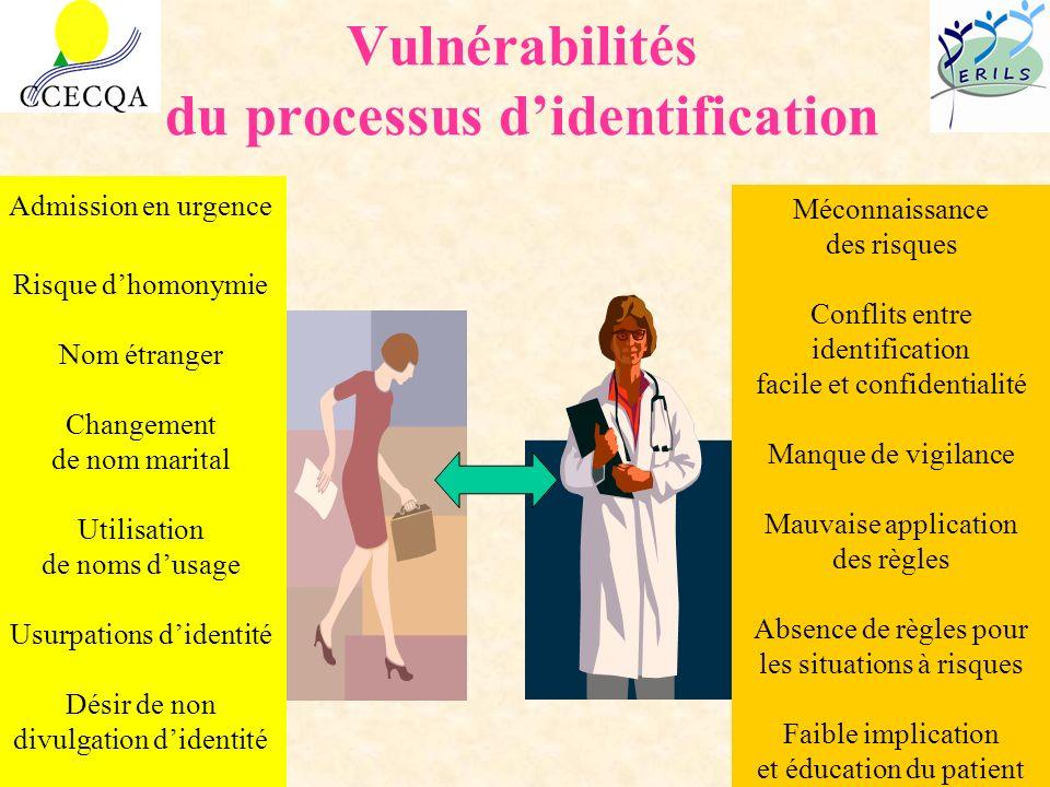 Vulnérabilités du processus didentification Méconnaissance des risques Conflits entre identification facile et confidentialité Manque de vigilance Mau