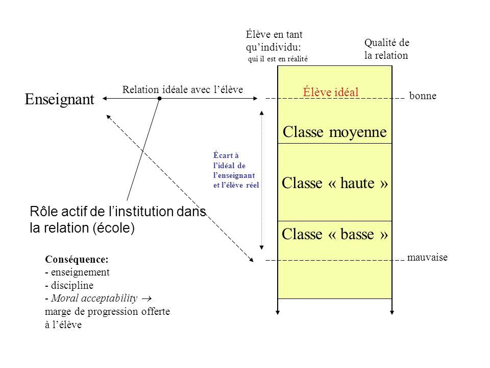 Classe moyenne Classe « haute » Classe « basse » Enseignant Rôle actif de linstitution dans la relation (école) Qualité de la relation bonne mauvaise