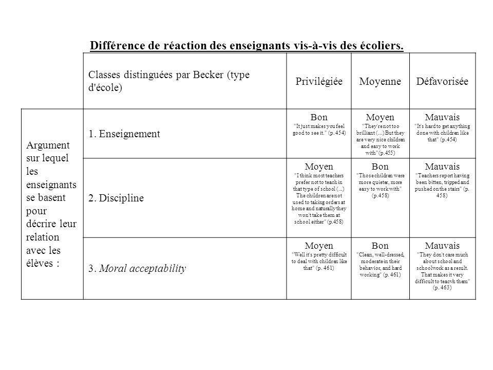 Différence de réaction des enseignants vis-à-vis des écoliers. Classes distinguées par Becker (type d'école) PrivilégiéeMoyenneDéfavorisée Argument su
