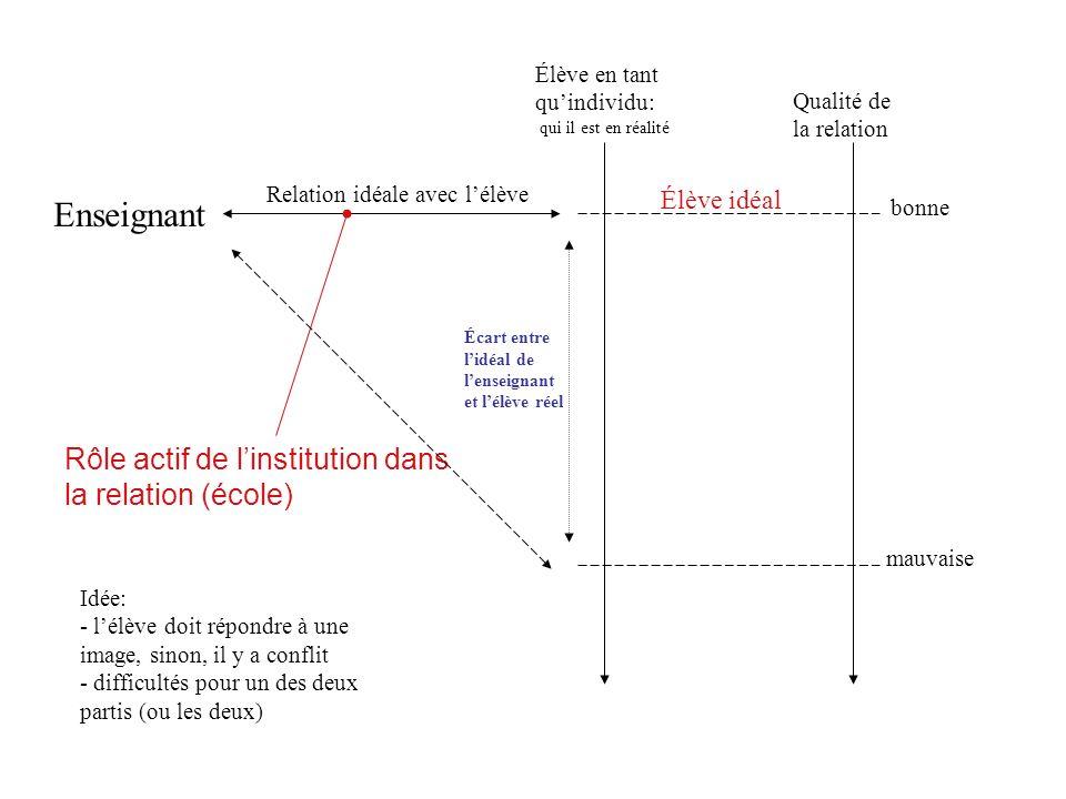Enseignant Rôle actif de linstitution dans la relation (école) Qualité de la relation bonne mauvaise Élève idéal .