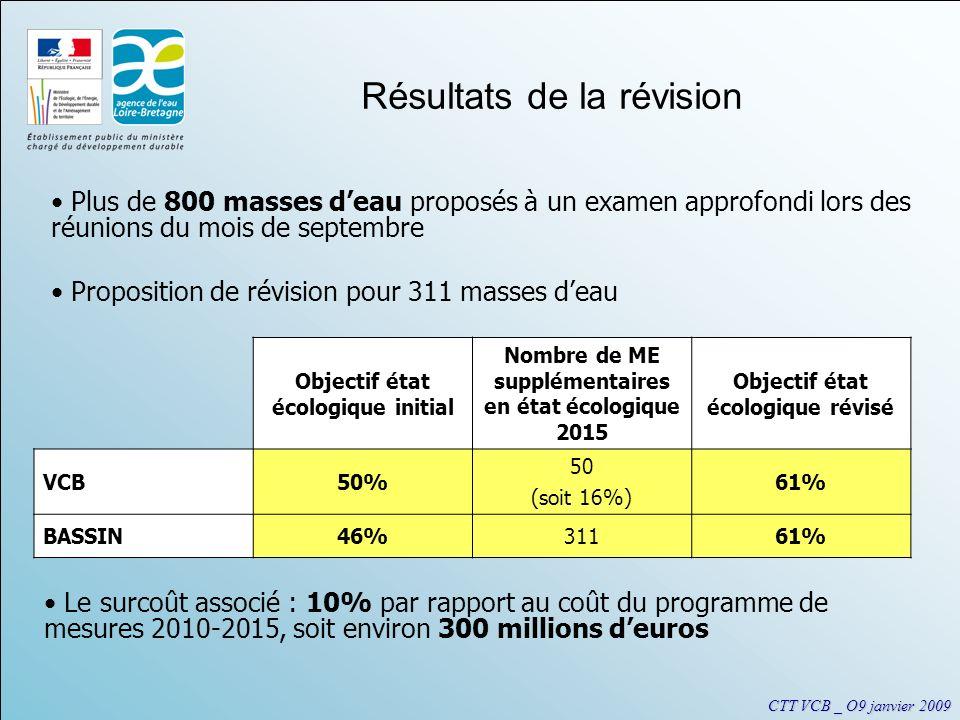 CTT VCB _ O9 janvier 2009 Plus de 800 masses deau proposés à un examen approfondi lors des réunions du mois de septembre Proposition de révision pour 311 masses deau Objectif état écologique initial Nombre de ME supplémentaires en état écologique 2015 Objectif état écologique révisé VCB50% 50 (soit 16%) 61% BASSIN46%31161% Le surcoût associé : 10% par rapport au coût du programme de mesures 2010-2015, soit environ 300 millions deuros Résultats de la révision