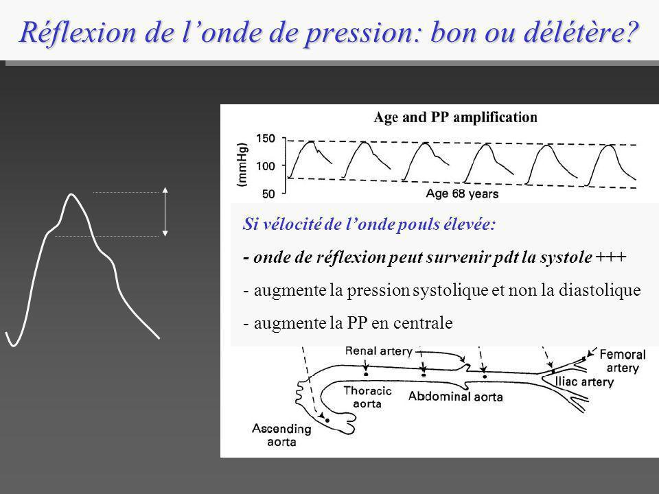 Réflexion de londe de pression: bon ou délétère? Si vélocité de londe pouls élevée: - onde de réflexion peut survenir pdt la systole +++ - augmente la