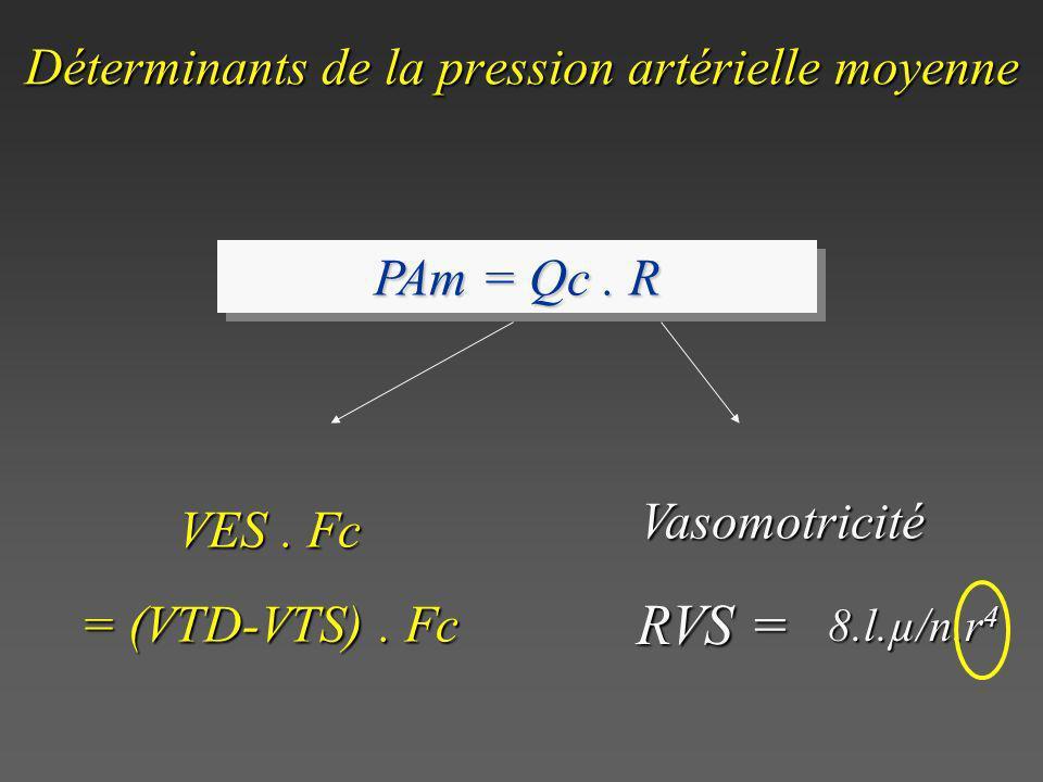 Déterminants de la pression artérielle moyenne PAm = Qc. R VES. Fc = (VTD-VTS). Fc Vasomotricité RVS = 8.l.µ/n.r 4