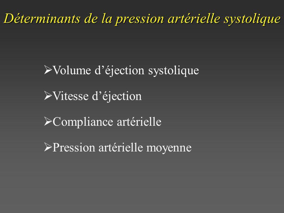 Déterminants de la pression artérielle systolique Volume déjection systolique Vitesse déjection Compliance artérielle Pression artérielle moyenne