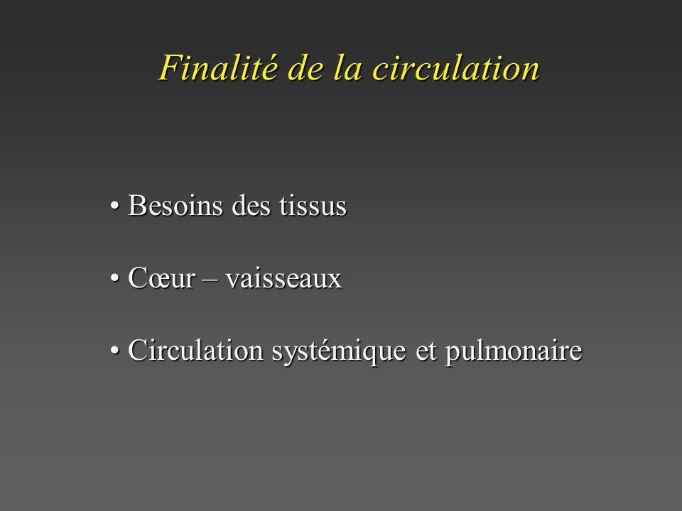 Finalité de la circulation Besoins des tissus Besoins des tissus Cœur – vaisseaux Cœur – vaisseaux Circulation systémique et pulmonaire Circulation sy