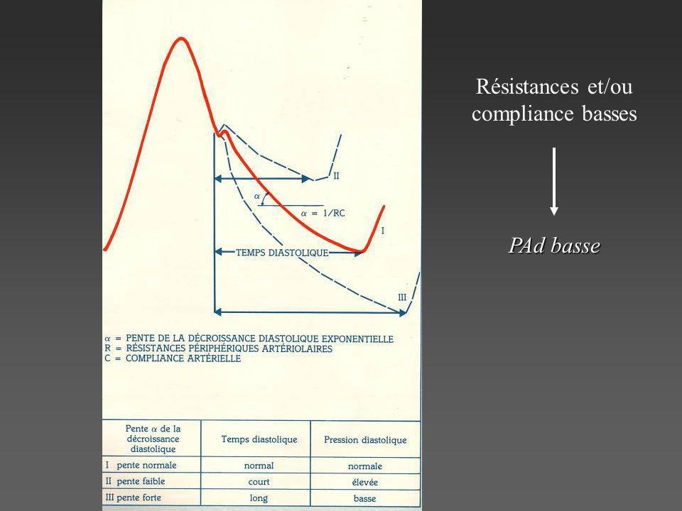 Résistances et/ou compliance basses PAd basse