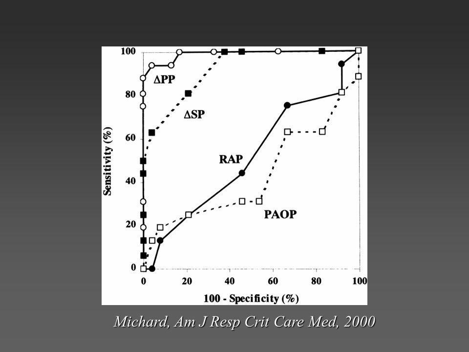Michard, Am J Resp Crit Care Med, 2000