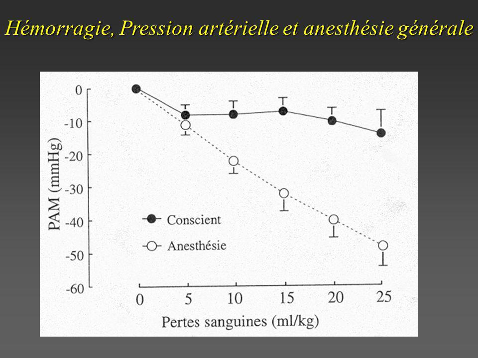 Hémorragie, Pression artérielle et anesthésie générale