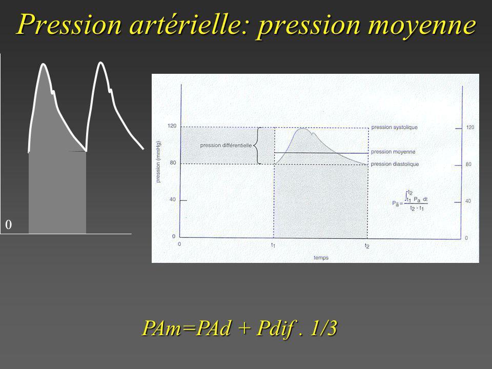 Pression artérielle: pression moyenne 0 PAm=PAd + Pdif. 1/3