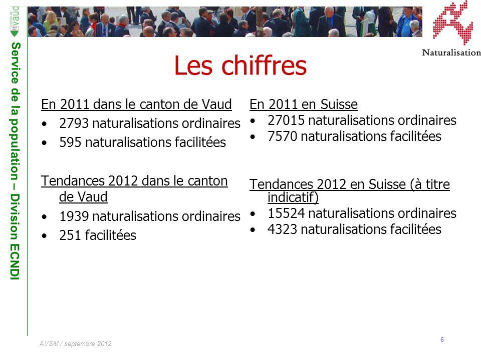 Service de la population – Division ECNDI 6 AVSM / septembre 2012 Les chiffres En 2011 dans le canton de Vaud 2793 naturalisations ordinaires 595 natu