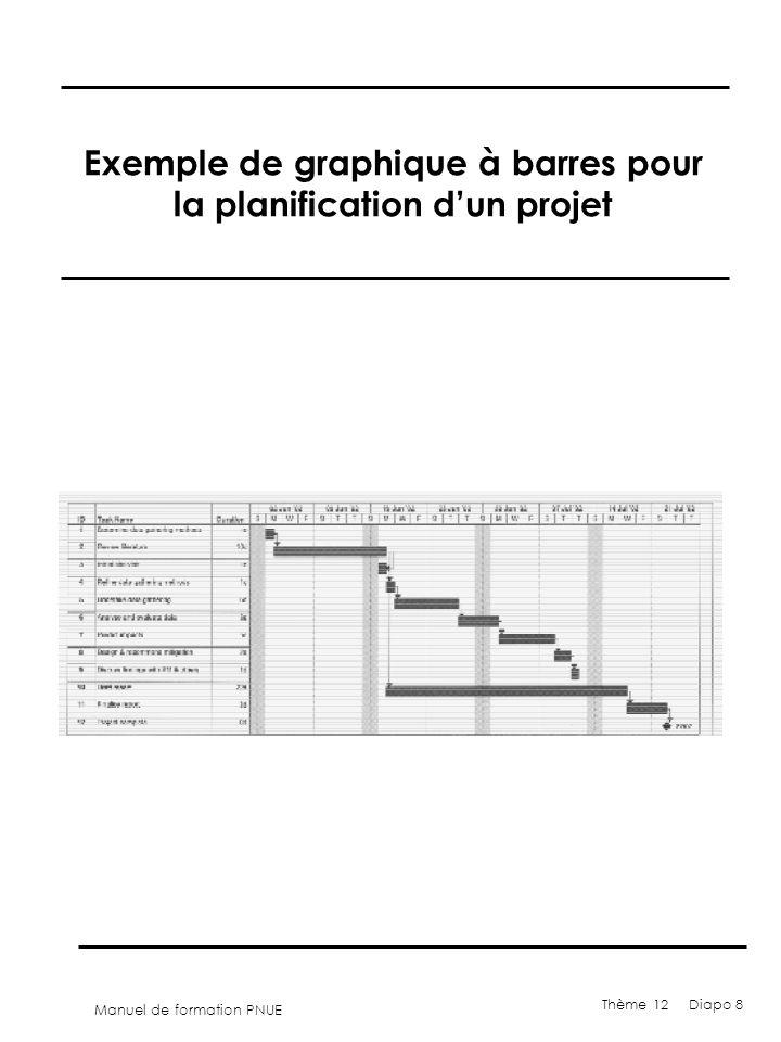 Manuel de formation PNUE Thème 12 Diapo 8 Exemple de graphique à barres pour la planification dun projet