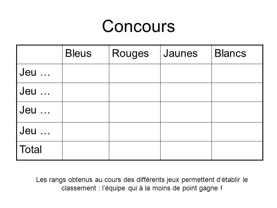 Concours BleusRougesJaunesBlancs Jeu … Total Les rangs obtenus au cours des différents jeux permettent détablir le classement : léquipe qui à la moins