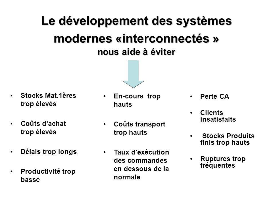 Le développement des systèmes modernes «interconnectés » nous aide à éviter Stocks Mat.1ères trop élevés Coûts d'achat trop élevés Délais trop longs P