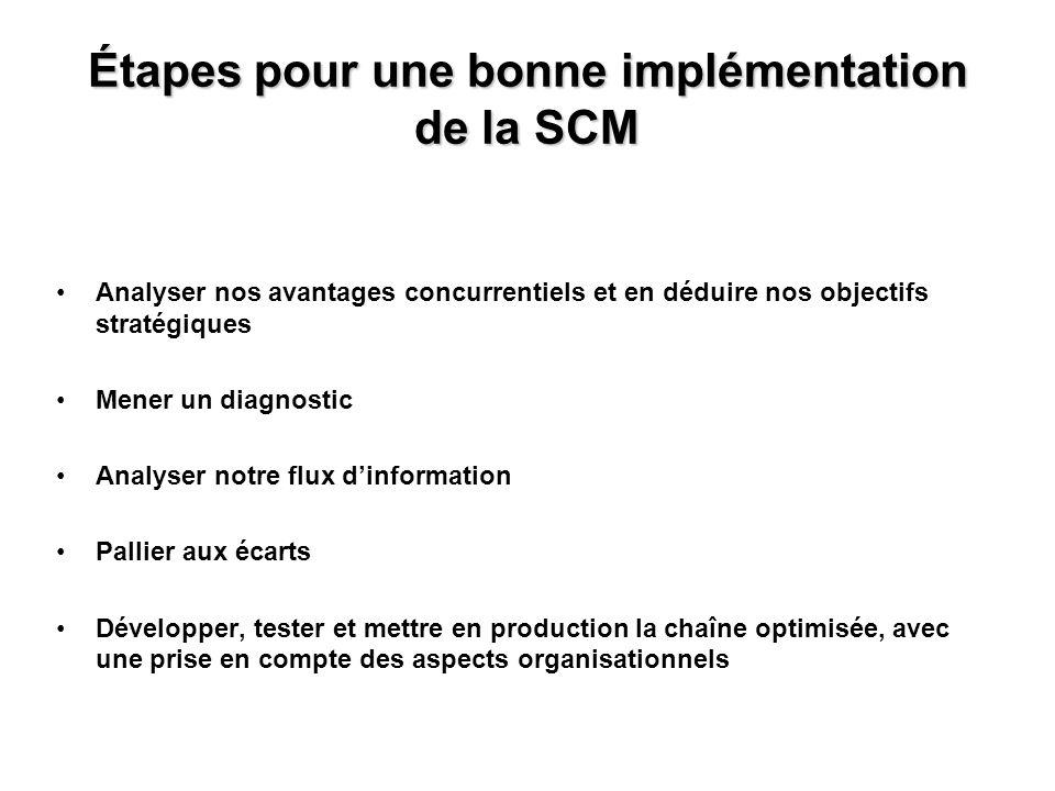 Étapes pour une bonne implémentation de la SCM Analyser nos avantages concurrentiels et en déduire nos objectifs stratégiques Mener un diagnostic Anal