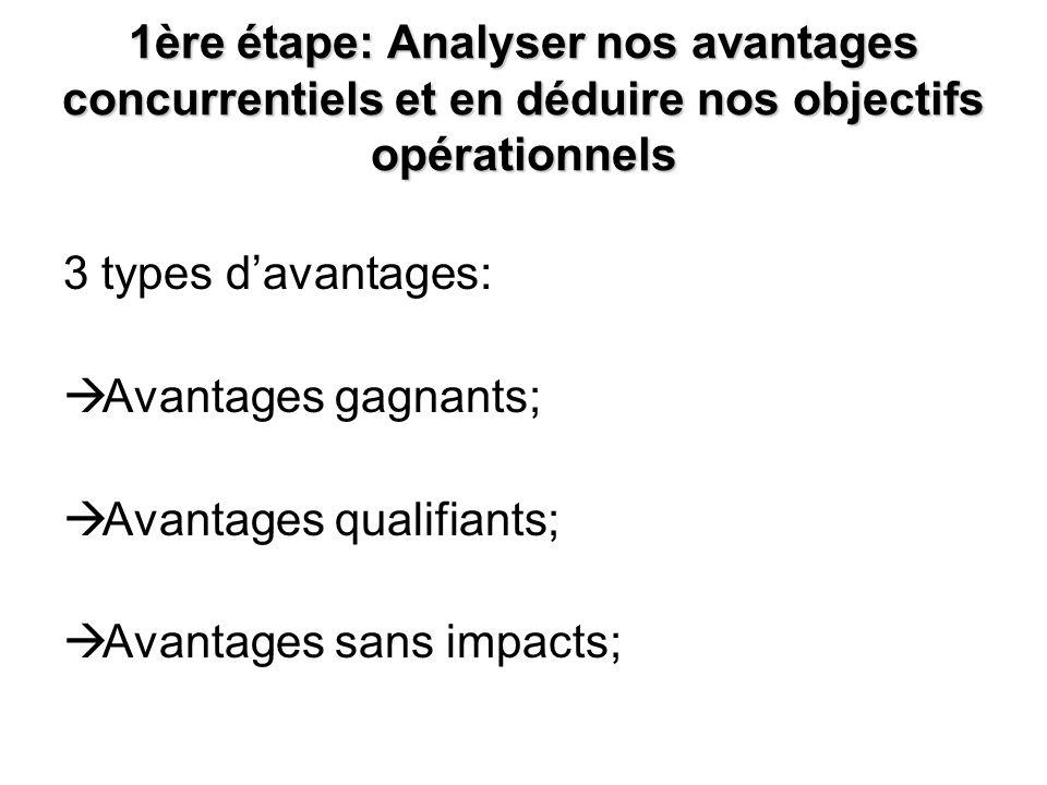 1ère étape: Analyser nos avantages concurrentiels et en déduire nos objectifs opérationnels 3 types davantages: Avantages gagnants; Avantages qualifia