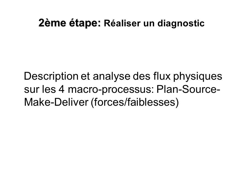 2ème étape: 2ème étape: Réaliser un diagnostic Description et analyse des flux physiques sur les 4 macro-processus: Plan-Source- Make-Deliver (forces/