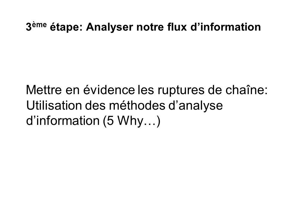 3 ème étape: Analyser notre flux dinformation Mettre en évidence les ruptures de chaîne: Utilisation des méthodes danalyse dinformation (5 Why…)