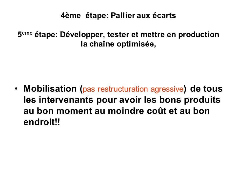 4ème étape: Pallier aux écarts 5 ème étape: Développer, tester et mettre en production la chaîne optimisée, Mobilisation ( pas restructuration agressi