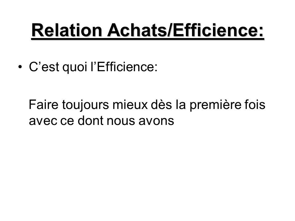 Relation Achats/Efficience: Cest quoi lEfficience: Faire toujours mieux dès la première fois avec ce dont nous avons