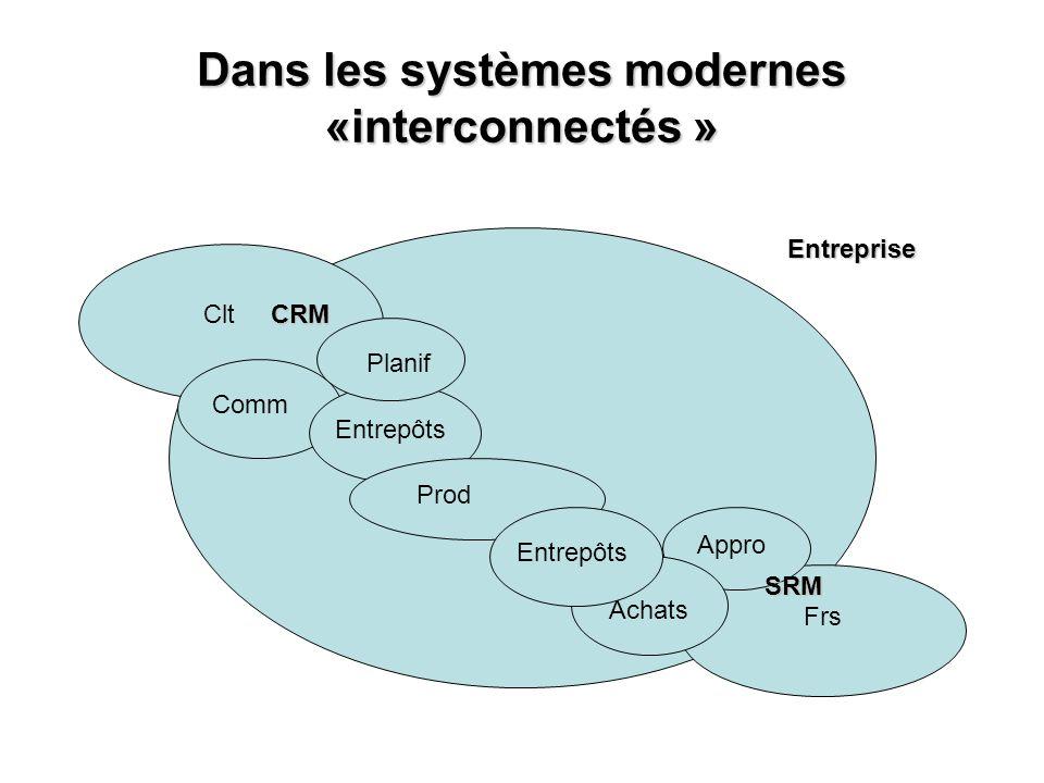 Dans les systèmes modernes «interconnectés » Clt Frs Appro CommEntrepôts Prod Entreprise Achats SRM CRM PlanifEntrepôts