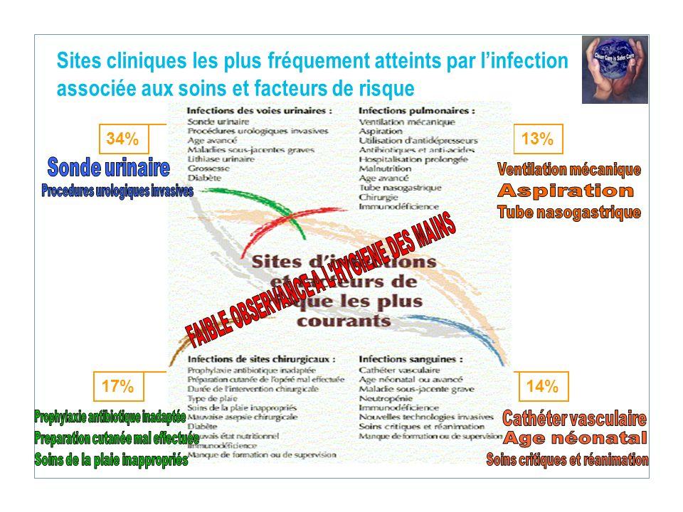 Sites cliniques les plus fréquement atteints par linfection associée aux soins et facteurs de risque 34% 17% 13% 14%
