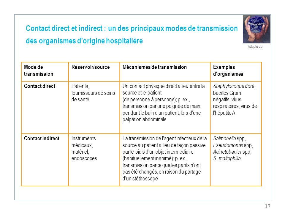 17 Contact direct et indirect : un des principaux modes de transmission des organismes d'origine hospitalière Mode de transmission Réservoir/sourceMéc