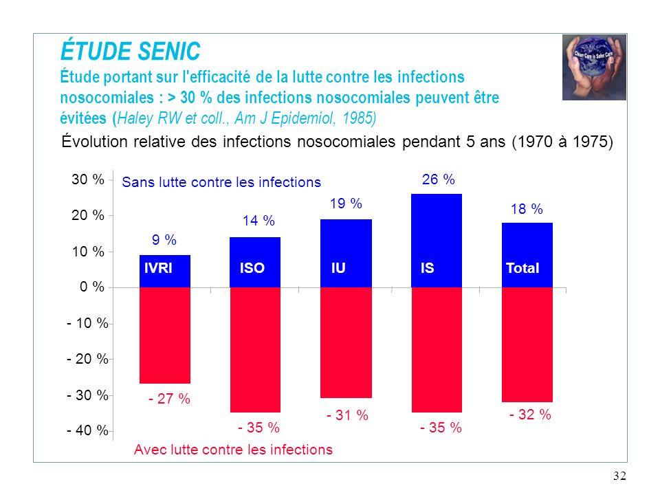 32 ÉTUDE SENIC Étude portant sur l'efficacité de la lutte contre les infections nosocomiales : > 30 % des infections nosocomiales peuvent être évitées