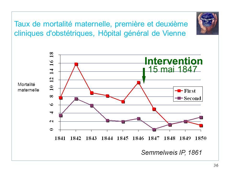 36 Taux de mortalité maternelle, première et deuxième cliniques d'obstétriques, Hôpital général de Vienne Semmelweis IP, 1861 Intervention 15 mai 1847
