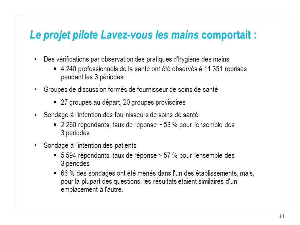 41 Le projet pilote Lavez-vous les mains comportait : Des vérifications par observation des pratiques d'hygiène des mains 4 240 professionnels de la s