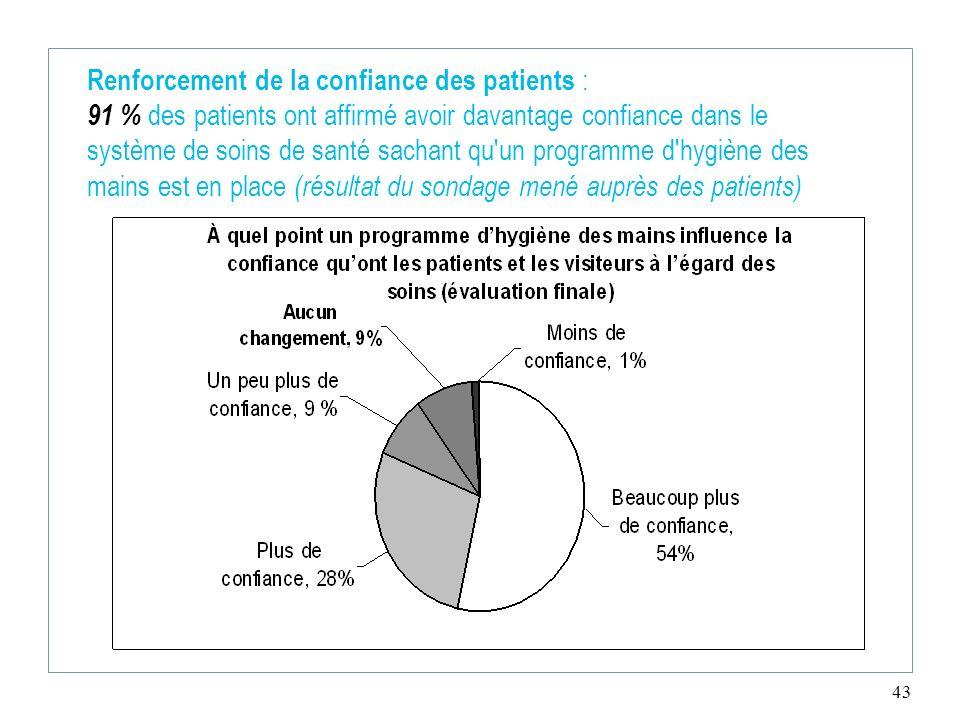 43 Renforcement de la confiance des patients : 91 % des patients ont affirmé avoir davantage confiance dans le système de soins de santé sachant qu'un