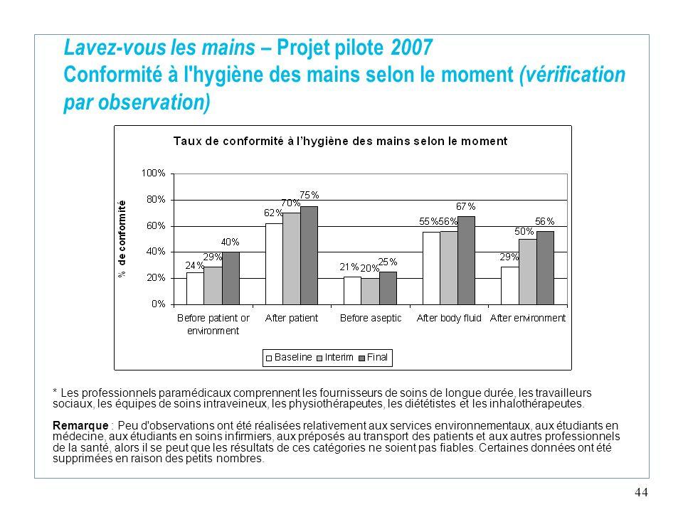 44 Lavez-vous les mains – Projet pilote 2007 Conformité à l'hygiène des mains selon le moment (vérification par observation) * Les professionnels para