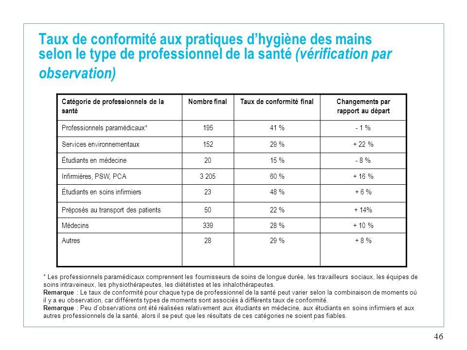 46 Taux de conformité aux pratiques dhygiène des mains selon le type de professionnel de la santé (vérification par observation) Catégorie de professi