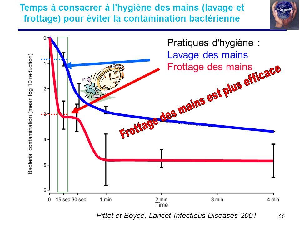 56 Pittet et Boyce, Lancet Infectious Diseases 2001 Temps à consacrer à l'hygiène des mains (lavage et frottage) pour éviter la contamination bactérie