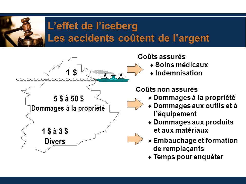Leffet de liceberg Les accidents coûtent de largent Coûts assurés Soins médicaux Indemnisation Coûts non assurés Dommages à la propriété Dommages aux