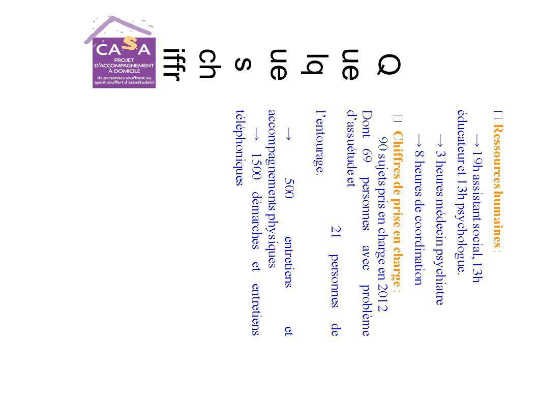 Q ue lq ue s ch iffr es … Ressources humaines : 19h assistant social, 13héducateur et 13h psychologue.